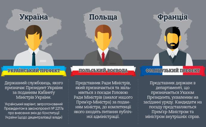 Функции районных и областных администраций  в Украине будут выполнять префекты, фото-1