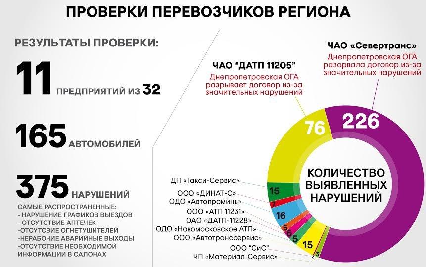 Днепропетровская ОГА разорвала договор с первым перевозчиком-нарушителем, фото-1
