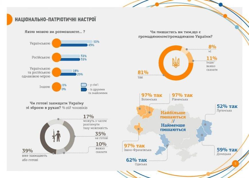 """Исследование """"Молодежь Украины-2015"""" (ИНФОГРАФИКА), фото-3"""