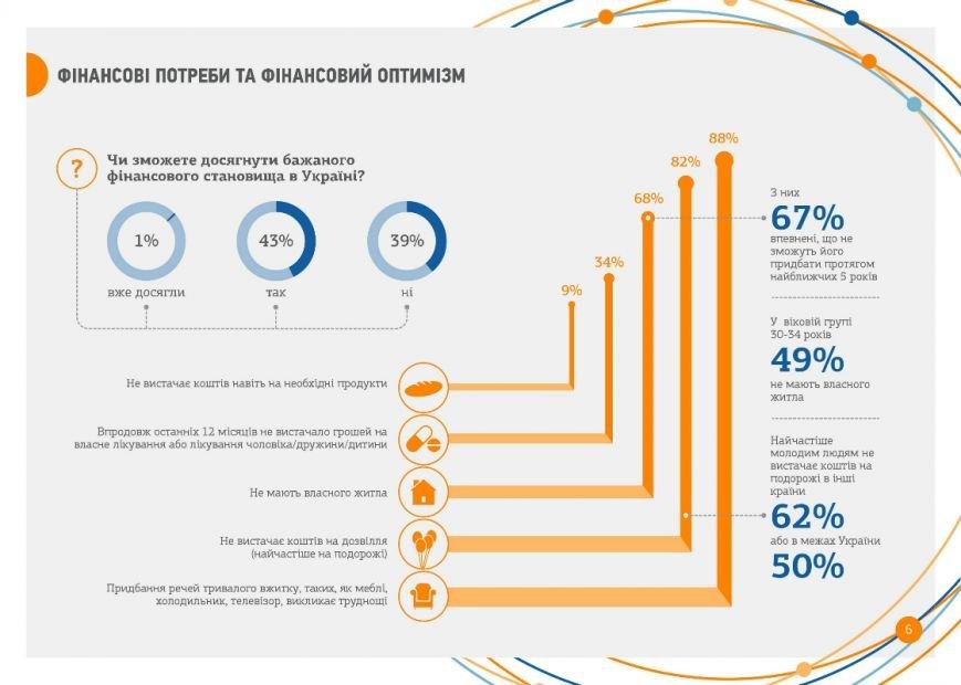 """Исследование """"Молодежь Украины-2015"""" (ИНФОГРАФИКА), фото-2"""