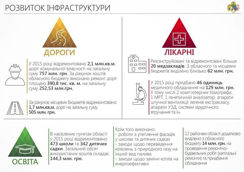 Сотрудничество с волонтерами и ІТ-проекты: отчет Днепропетровской ОГА за 2015-й (ИНФОГРАФИКА) (фото) - фото 4