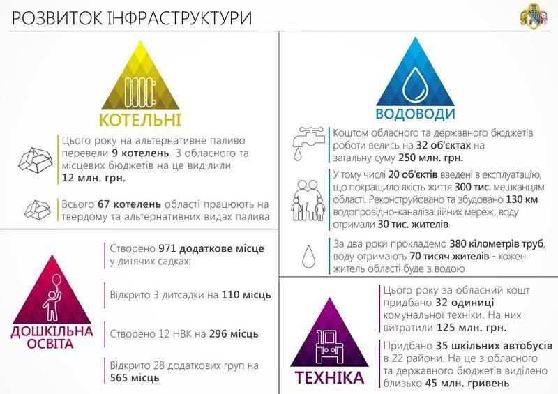 Сотрудничество с волонтерами и ІТ-проекты: отчет Днепропетровской ОГА за 2015-й (ИНФОГРАФИКА) (фото) - фото 5