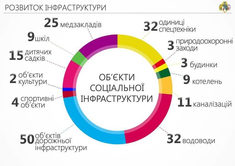 Сотрудничество с волонтерами и ІТ-проекты: отчет Днепропетровской ОГА за 2015-й (ИНФОГРАФИКА) (фото) - фото 6