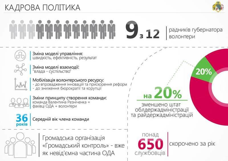 Сотрудничество с волонтерами и ІТ-проекты: отчет Днепропетровской ОГА за 2015-й (ИНФОГРАФИКА) (фото) - фото 7