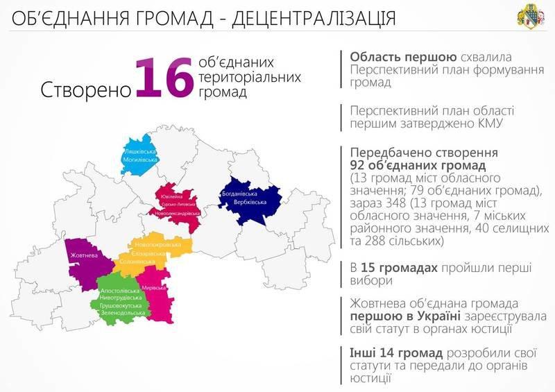 Сотрудничество с волонтерами и ІТ-проекты: отчет Днепропетровской ОГА за 2015-й (ИНФОГРАФИКА) (фото) - фото 2