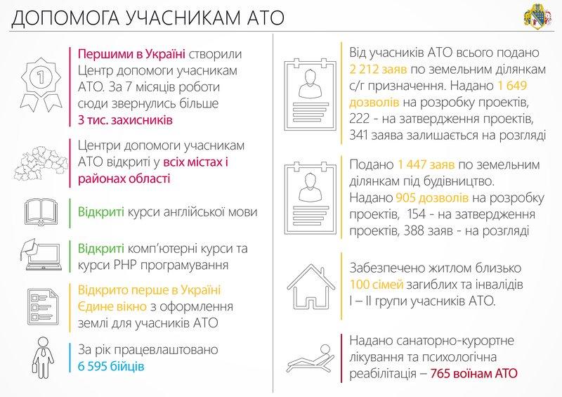 За год почти 6,6 тыс. АТОшников региона получили работу, - областные власти (ИНФОГРАФИКА) (фото) - фото 4
