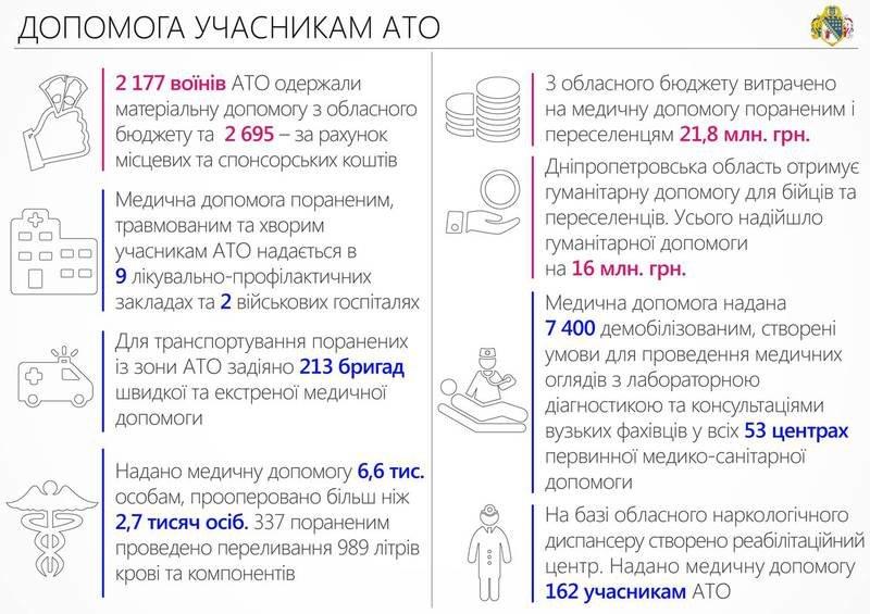 За год почти 6,6 тыс. АТОшников региона получили работу, - областные власти (ИНФОГРАФИКА) (фото) - фото 3