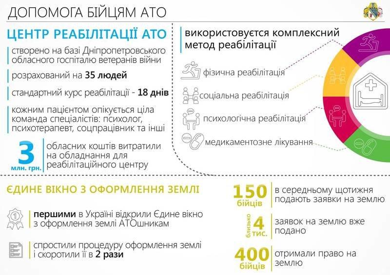 За год почти 6,6 тыс. АТОшников региона получили работу, - областные власти (ИНФОГРАФИКА) (фото) - фото 2