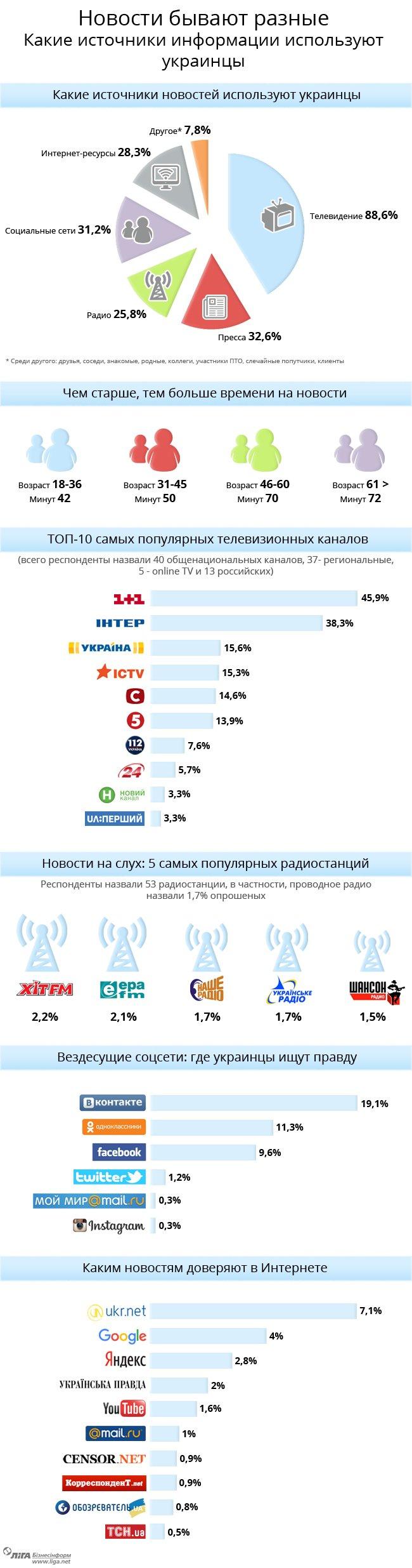 Какие источники информации используют украинцы (ИНФОГРАФИКА) (фото) - фото 1