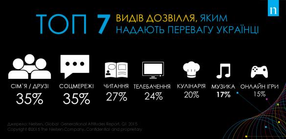 Третина українців проводить своє дозвілля у соцмережах (фото) - фото 1