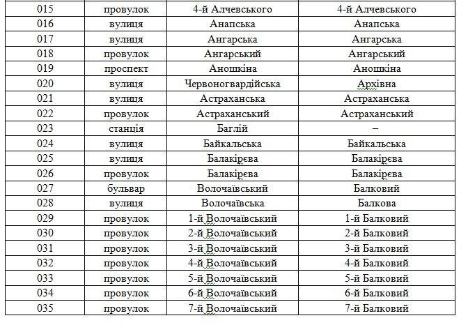В Днепродзержинске планируют переименовать свыше 100 улиц (фото) - фото 2