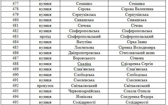 В Днепродзержинске планируют переименовать свыше 100 улиц (фото) - фото 22