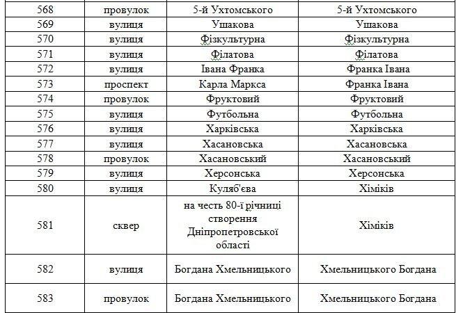 В Днепродзержинске планируют переименовать свыше 100 улиц (фото) - фото 26