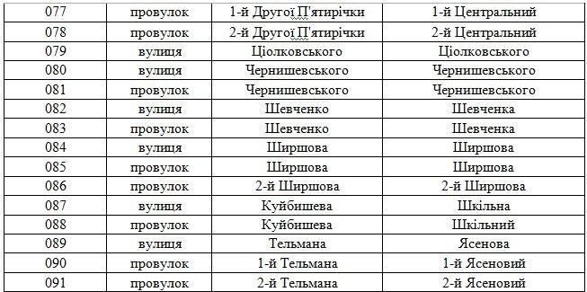 В Днепродзержинске планируют переименовать свыше 100 улиц (фото) - фото 33