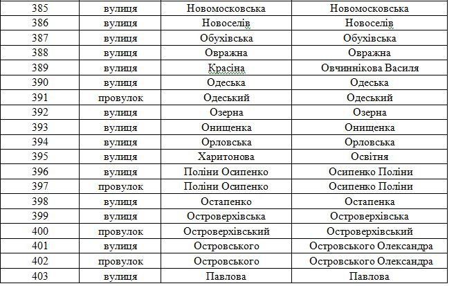 В Днепродзержинске планируют переименовать свыше 100 улиц (фото) - фото 18