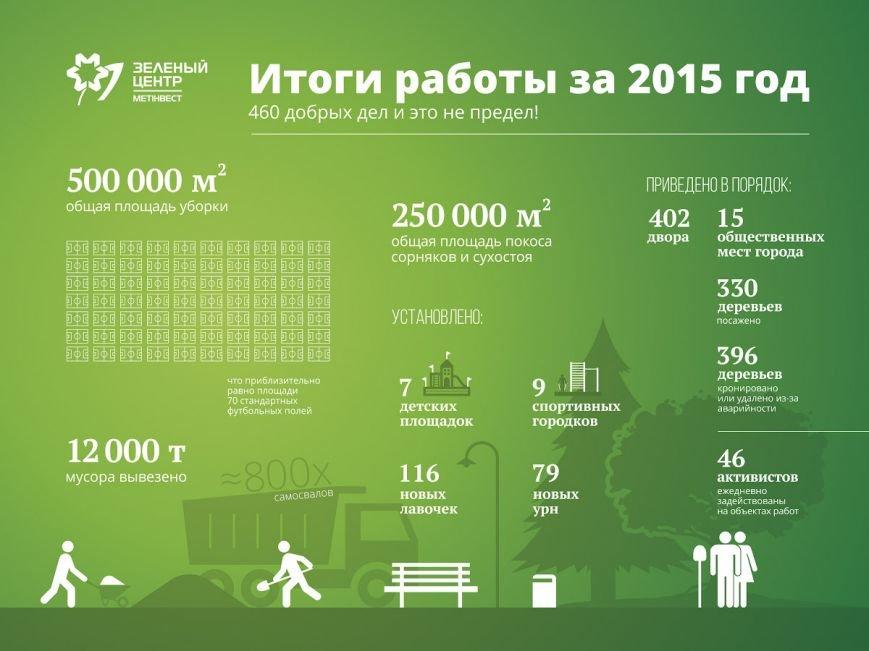"""В 2015-м """"Зеленый центр Метинвест"""" совершил 460 добрых дел (ФОТО), фото-1"""