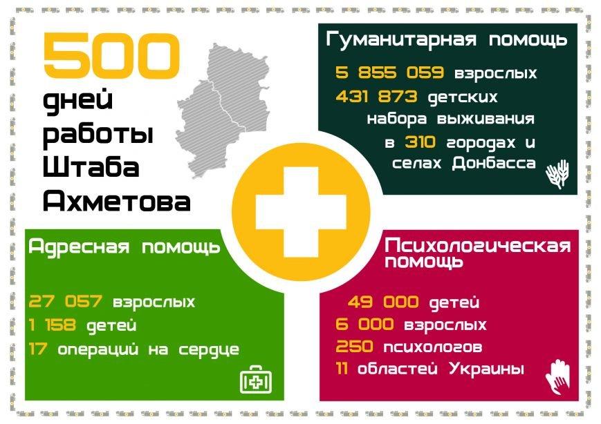 Инфографика - 500 дней