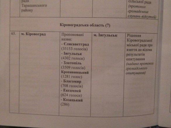 Елисаветграда не будет! Комитет предложит Раде новое название Кировограда (фото) - фото 1