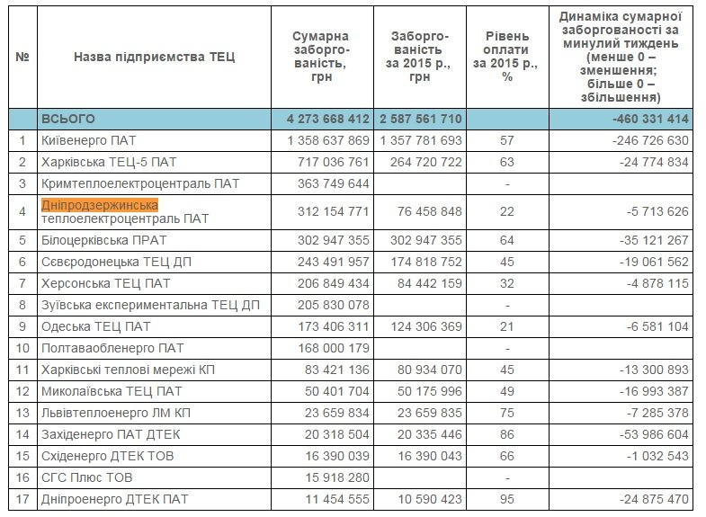 Суд открыл дело о банкротстве Днепродзержинской ТЭЦ (фото) - фото 1