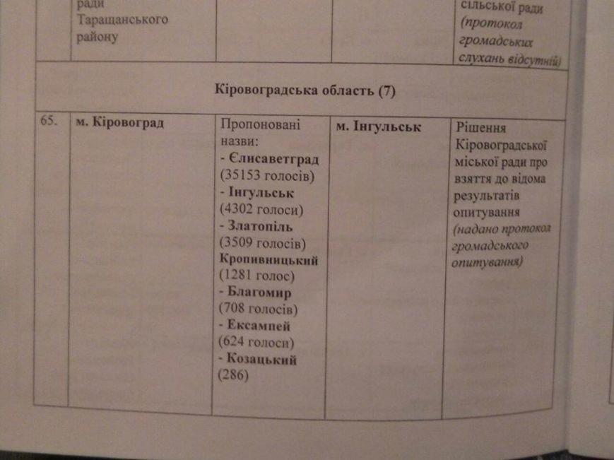 «Сосед» Кременчуга Кировоград станет Ингульском, фото-1