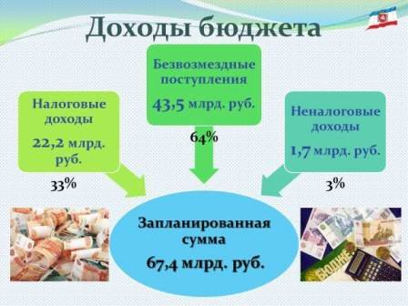Госсовет утвердил бюджет Крыма на 2016 год с доходами в 67,4 млрд руб и расходами в 86,7 млрд руб (фото) - фото 1