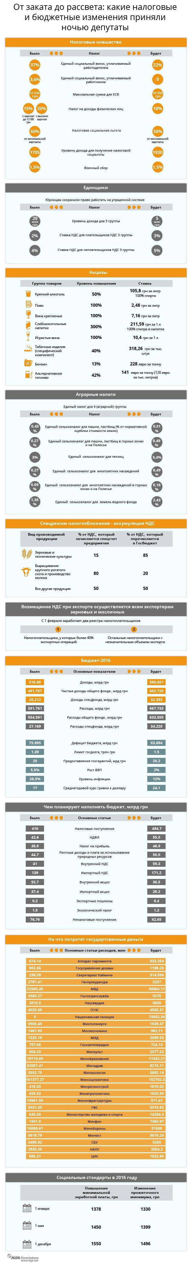 Инфографика: Госбюджет и налоги-2016: все ключевые показатели и новшества (фото) - фото 1