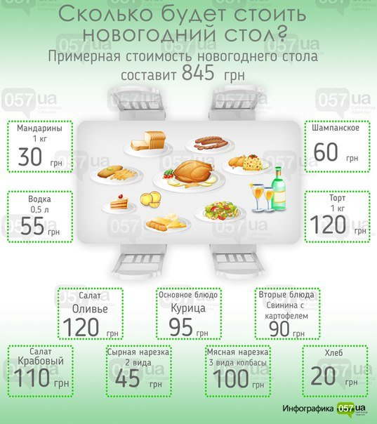 Новогодний стол: что купить и сколько оно стоит (ИНФОГРАФИКА 057) (фото) - фото 1