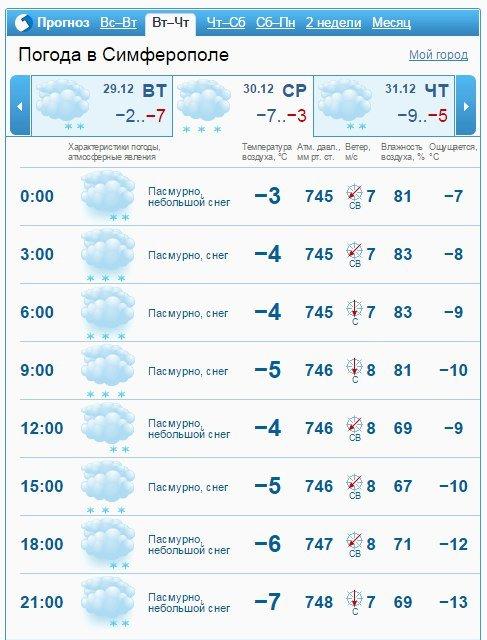 Новый год Симферополь встретит со снегом (ФОТО, ВИДЕО) (фото) - фото 2