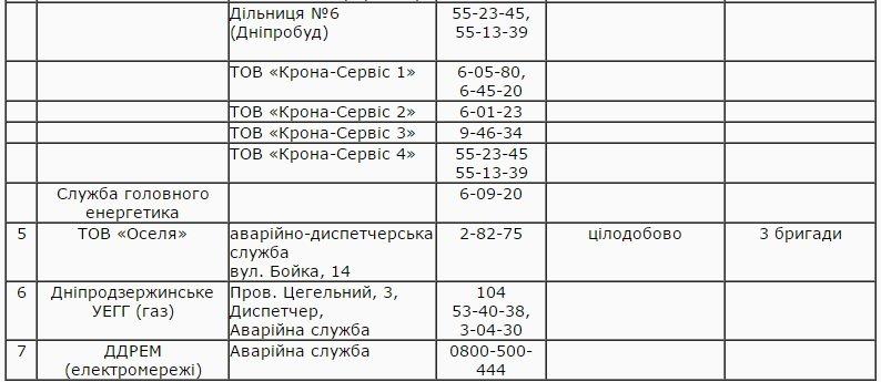 Во время новогодних праздников в Днепродзержинске будут работать диспетчерские службы (фото) - фото 2