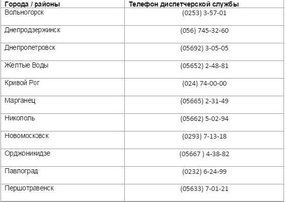 Во время праздников каждом городе и районе Днепропетровщины работают диспетчерские службы: телефонные номера (фото) - фото 1