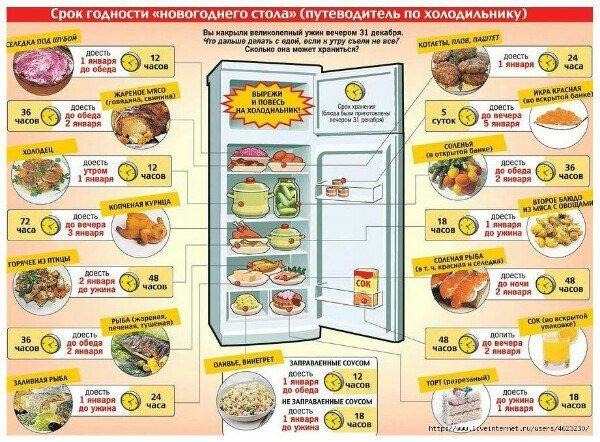 Ульяновцам советуют съесть сначала салаты и мясо (фото) - фото 1