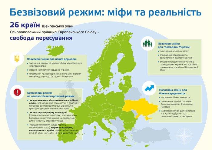 Безвизовый режим с Евросоюзом: мифы и реальность (ИНФОГРАФИКА) (фото) - фото 1