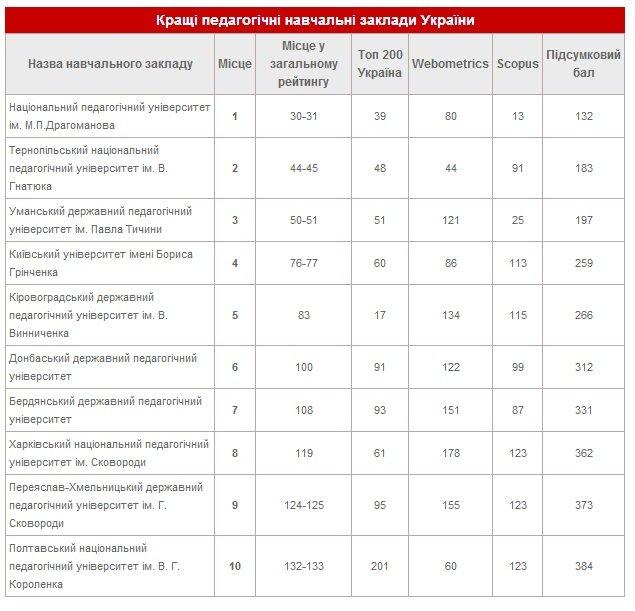 Тернопільський університет увійшов в 10 кращих педагогічних вузів України (фото) - фото 1