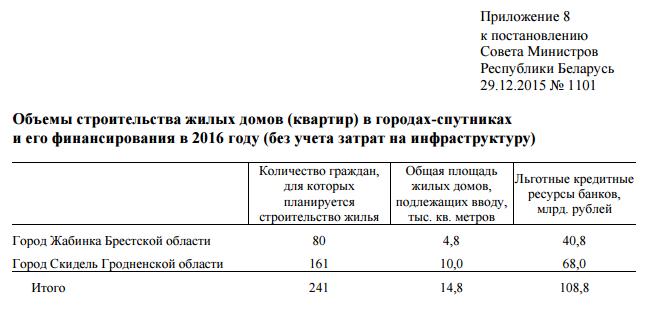 Больше для АЭС и меньше для многодетных семей: Гродненская область - лидер в стране по строительству арендного жилья в 2016 году (фото) - фото 3