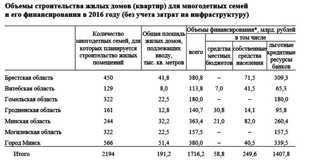 Больше для АЭС и меньше для многодетных семей: Гродненская область - лидер в стране по строительству арендного жилья в 2016 году (фото) - фото 4