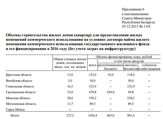 Больше для АЭС и меньше для многодетных семей: Гродненская область - лидер в стране по строительству арендного жилья в 2016 году (фото) - фото 1