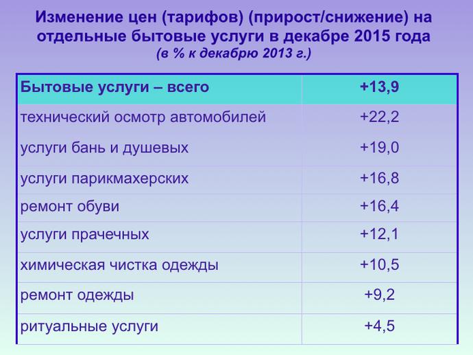 Белстат: инфляция в 2015 была ниже прогнозируемой, но цены на отдельные товары выросли почти на 40% (фото) - фото 8