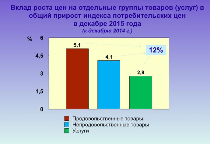 Белстат: инфляция в 2015 была ниже прогнозируемой, но цены на отдельные товары выросли почти на 40% (фото) - фото 2