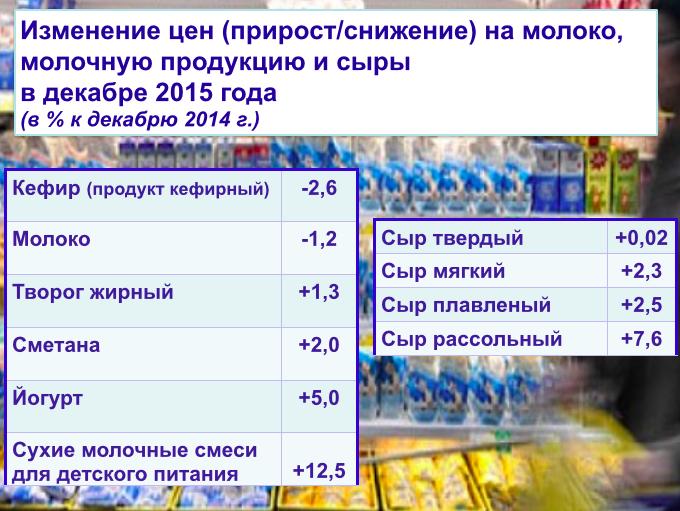 Белстат: инфляция в 2015 была ниже прогнозируемой, но цены на отдельные товары выросли почти на 40% (фото) - фото 4