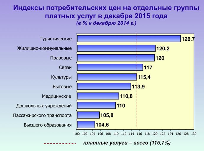 Белстат: инфляция в 2015 была ниже прогнозируемой, но цены на отдельные товары выросли почти на 40% (фото) - фото 7