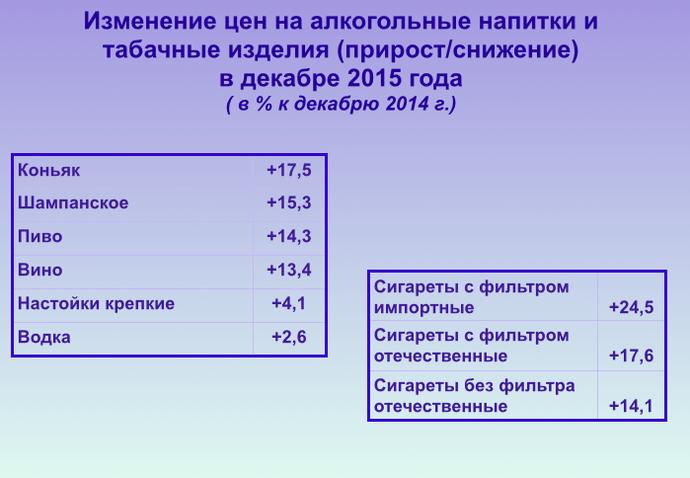 Белстат: инфляция в 2015 была ниже прогнозируемой, но цены на отдельные товары выросли почти на 40% (фото) - фото 5