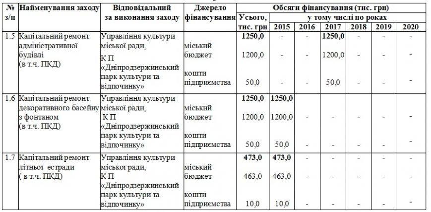 На обновление парков Днепродзержинск потратил около четырех миллионов гривен (фото) - фото 8