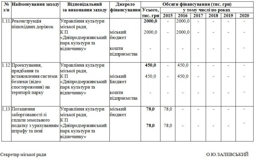 На обновление парков Днепродзержинск потратил около четырех миллионов гривен (фото) - фото 10