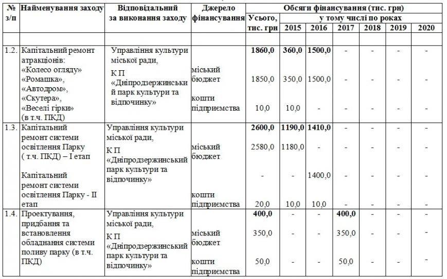 На обновление парков Днепродзержинск потратил около четырех миллионов гривен (фото) - фото 7