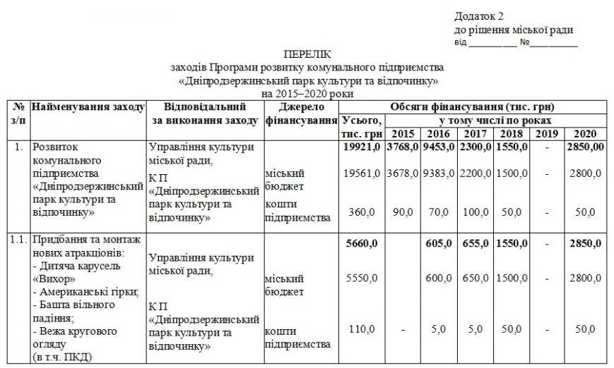 На обновление парков Днепродзержинск потратил около четырех миллионов гривен (фото) - фото 6