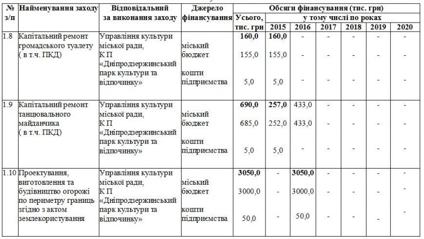 На обновление парков Днепродзержинск потратил около четырех миллионов гривен (фото) - фото 9