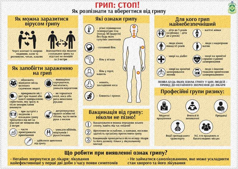 Як ужгородцям відрізнити грип від застуди? (ІНФОГРАФІКА), фото-1
