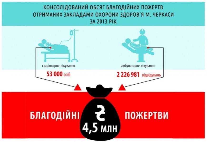 Як пацієнти черкаських лікарень мимоволі стають