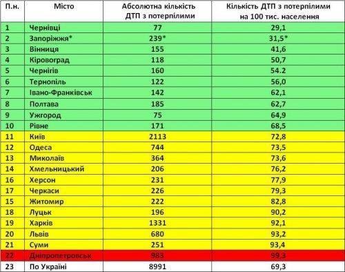 Статистика ДТП в Ужгороді (фото) - фото 1