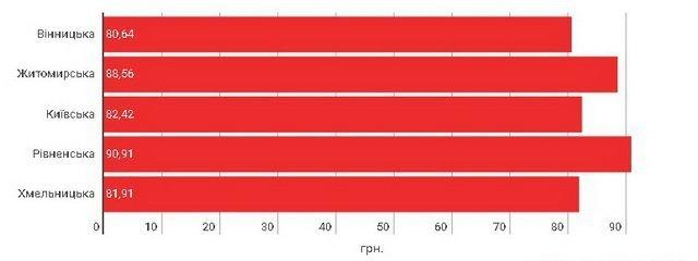 statistika_vin_hlib_maso_00002